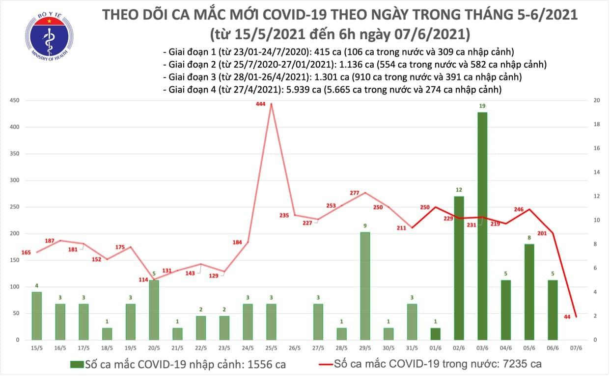 Thêm 44 ca Covid-19 trong nước, hơn 5.300 bệnh nhân đang điều trị