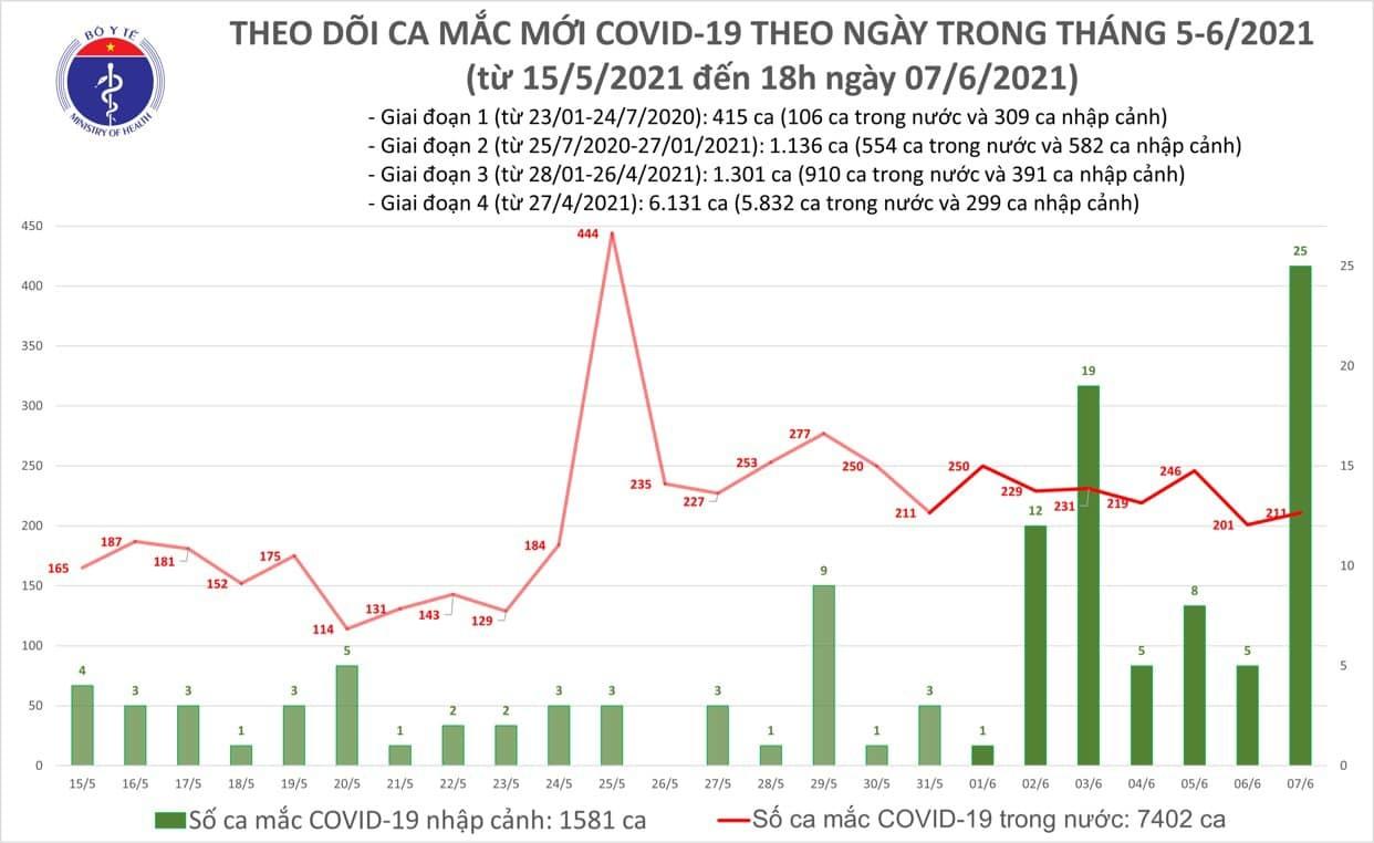 Chiều 7/6 ghi nhận 100 người mắc Covid-19, cả nước có gần 9.000 ca