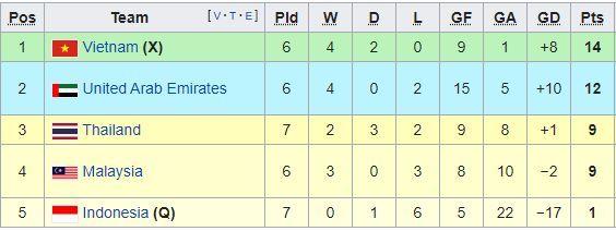 Bảng xếp hạng bảng G của đội tuyển Việt Nam tại vòng loại World Cup 2022