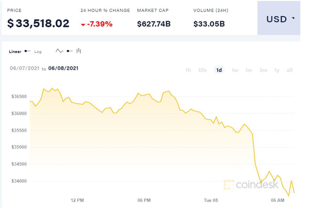 Gượng không nổi, Bitcoin tiếp chuỗi ngày thê thảm