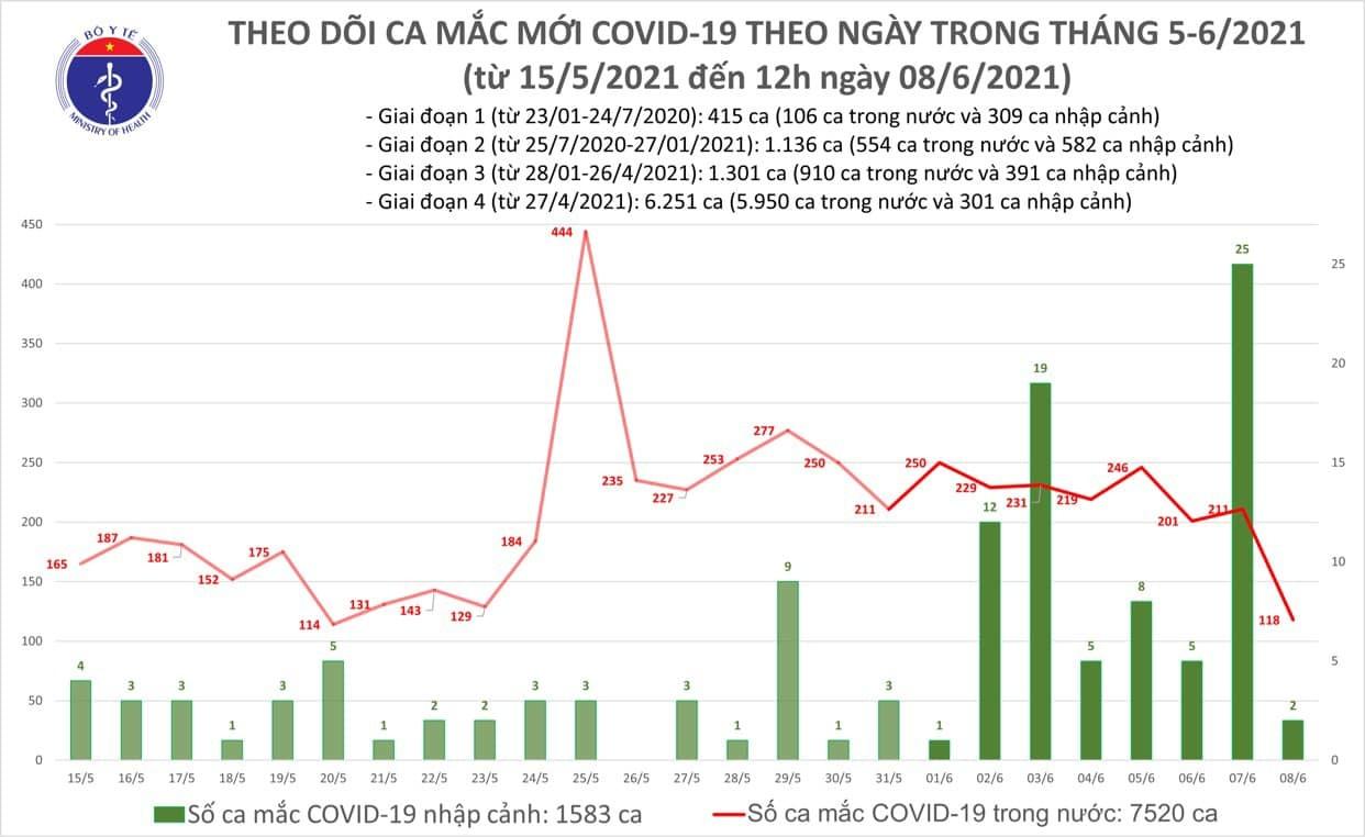 Thêm 75 ca Covid-19 trong nước, Lạng Sơn có 5 ca