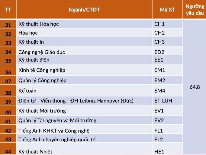 ĐH Bách khoa Hà Nội công bố điểm chuẩn phương thức xét tuyển tài năng