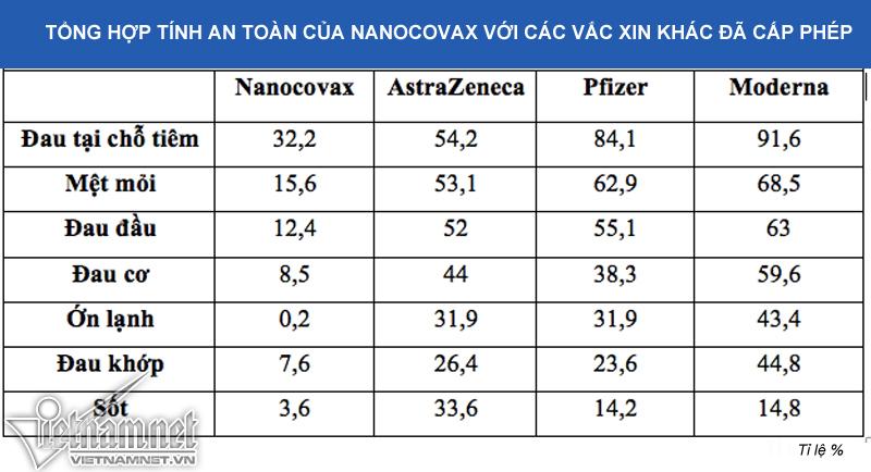 Tác dụng phụ vắc xin Covid-19 Nanocovax thấp hơn Pfizer, Moderna