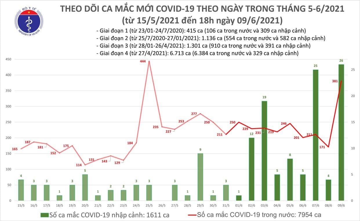 Chiều 9/6 thêm 60 ca Covid-19, TP.HCM có số mắc mới vượt Bắc Giang
