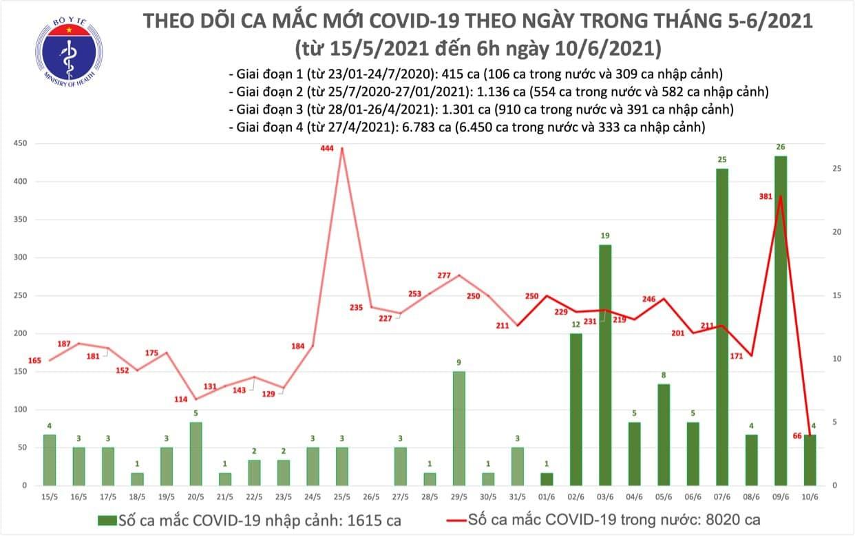Thêm 66 người mắc Covid-19 trong nước, TP.HCM có nhiều ca nhất