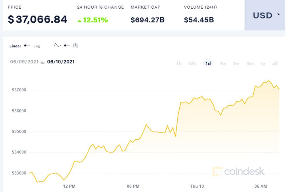 Bitcoin bất ngờ tăng thêm hơn 100 triệu đồng, nửa đêm dân chơi bừng tỉnh