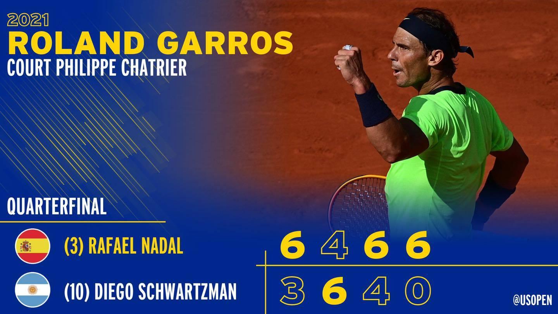 Hạ Schwartzman, Nadal hẹn Djokovic ở bán kết