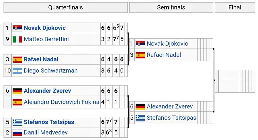 Kết quả đơn nam Roland Garros 2021