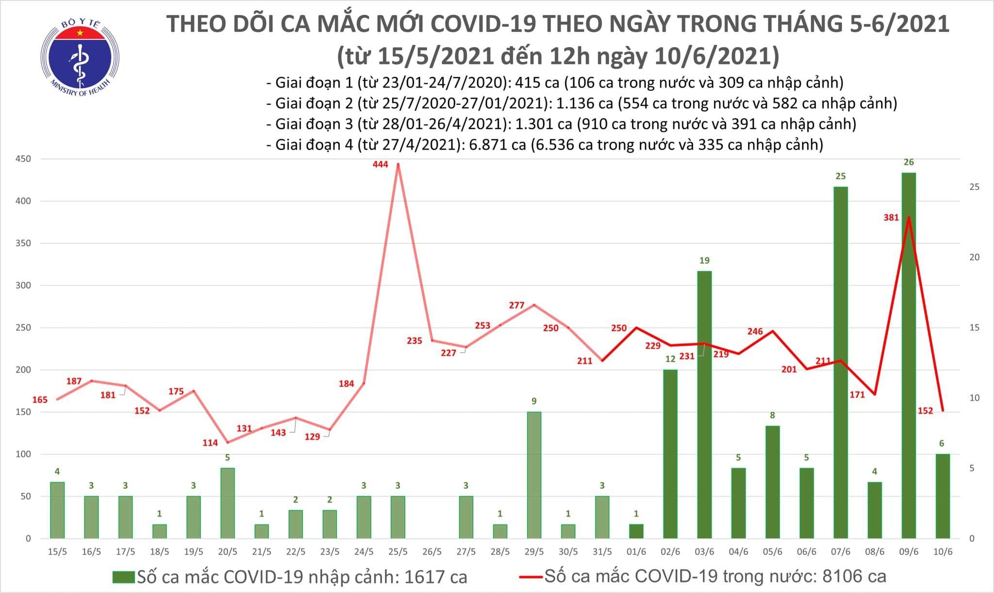 Công bố 86 ca Covid-19 trong nước, Bắc Giang, TP.HCM tăng mạnh