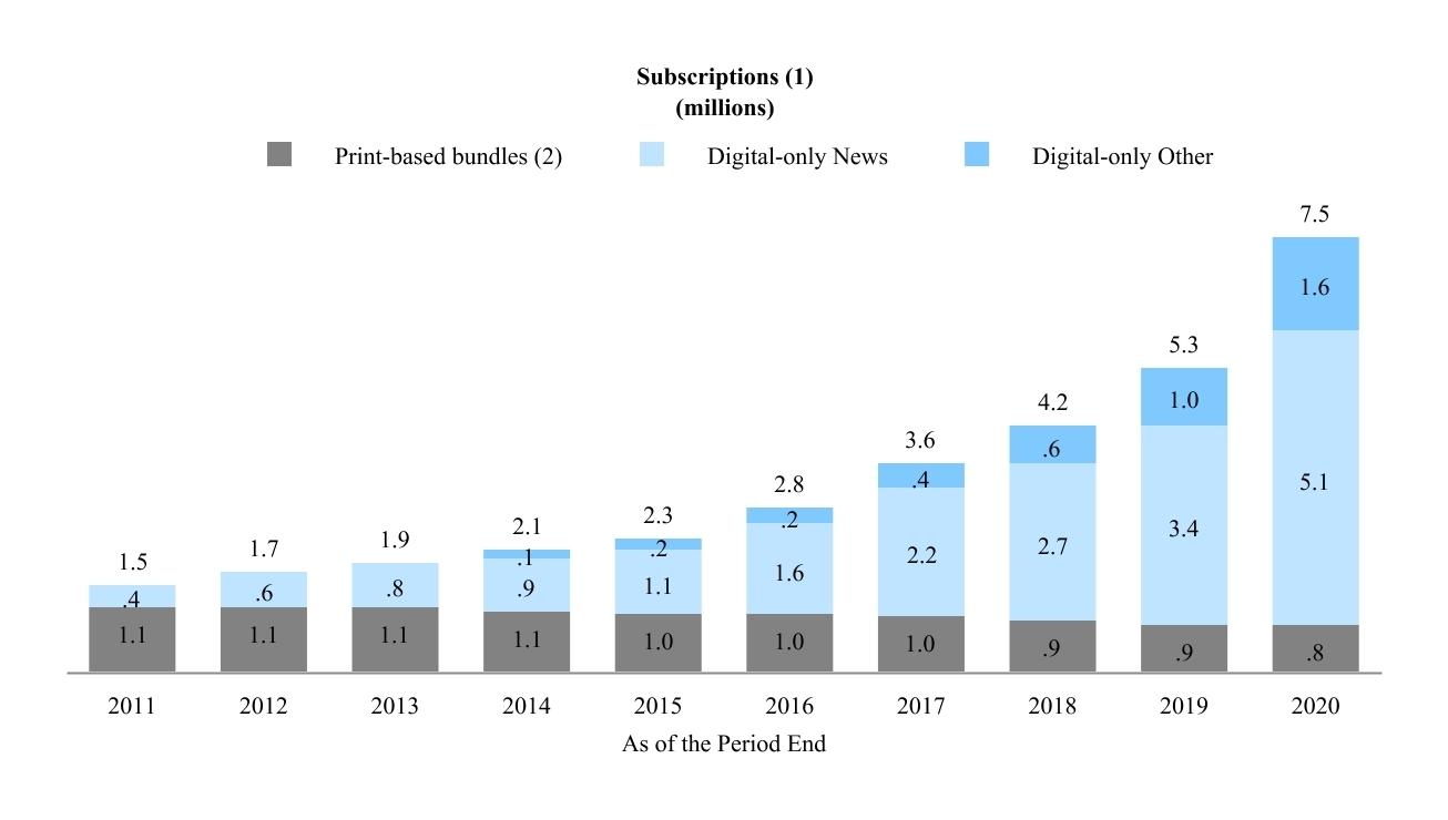 Báo chí giải bài toán chuyển đổi số, hái 'quả ngọt' thu phí
