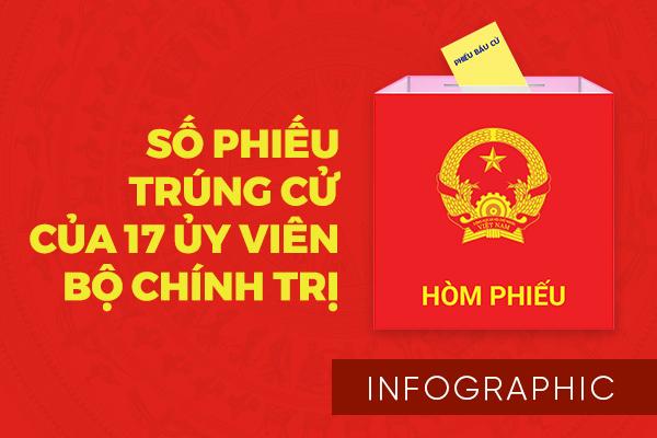 Số phiếu và nơi trúng cử ĐBQH của 17 Ủy viên Bộ Chính trị