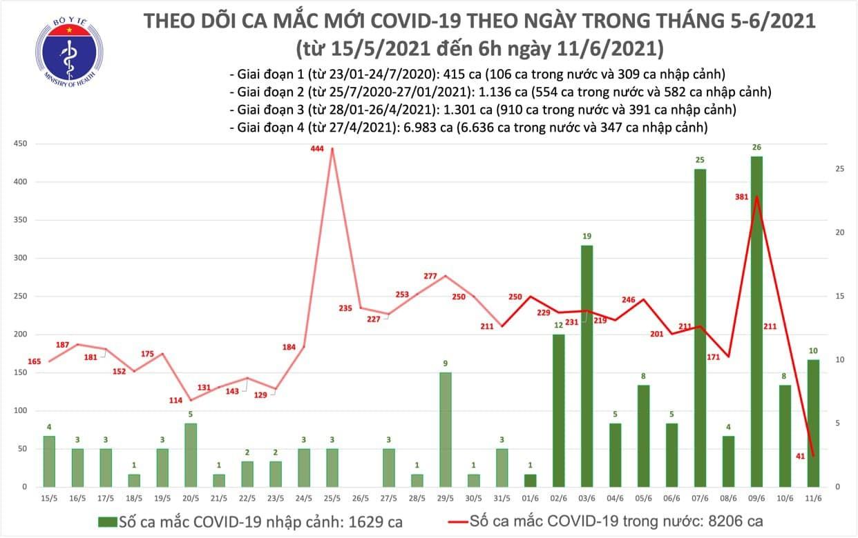 Sáng nay thêm 51 người mắc Covid-19, cả nước có hơn 9.800 ca