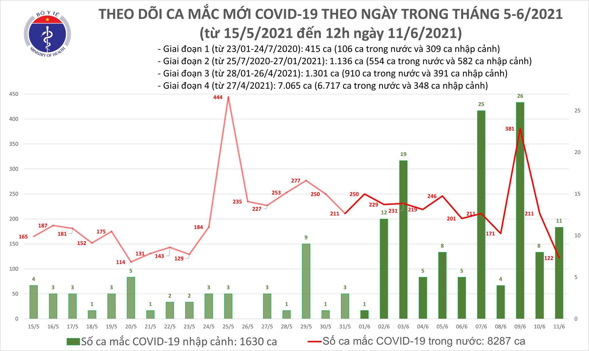 Trưa 11/6 công bố 82 ca Covid-19, Hà Nội thêm 5 trường hợp