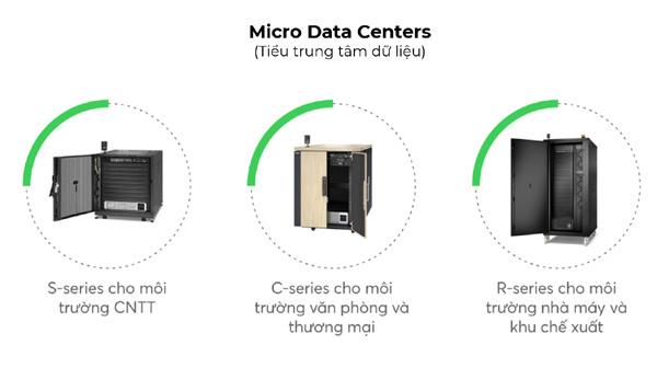 Chọn đúng tiểu trung tâm dữ liệu, tiết kiệm đến 48% chi phí đầu tư