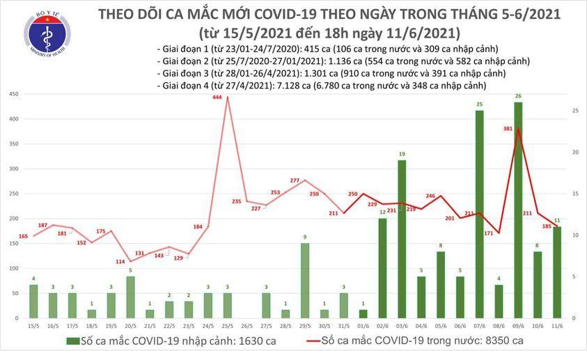 Thêm 63 ca Covid-19, TP.HCM và Bắc Giang vẫn có số mắc nhiều nhất