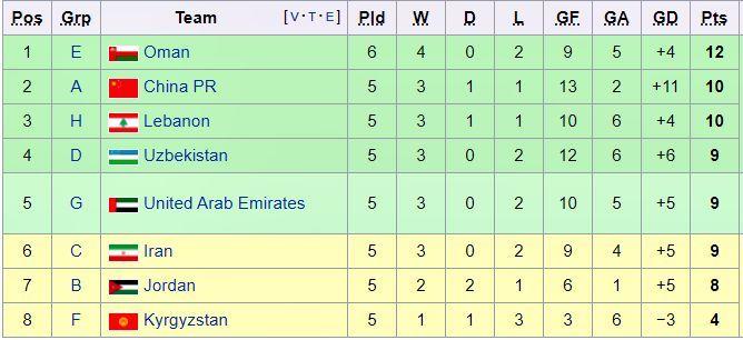 Xác định 4 đội giành vé đi tiếp ở vòng loại World Cup KV châu Á