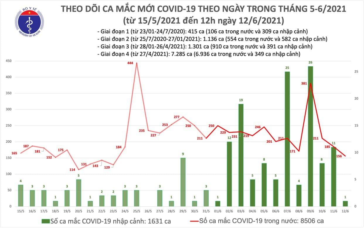 Trưa 12/6 thêm 88 ca Covid-19 trong nước, riêng TP.HCM có 20 ca