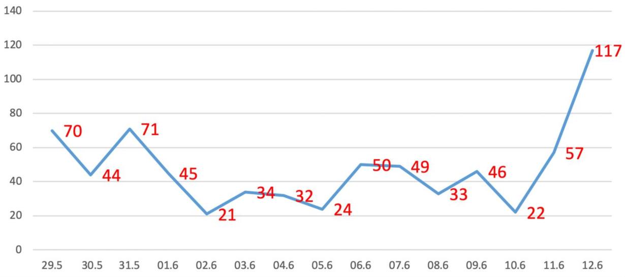 Trong 24h, TP.HCM có 117 bệnh Covid-19 nhập viện điều trị