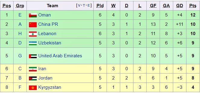 Thể thức vòng loại thứ 3 World Cup 2022 khu vực châu Á
