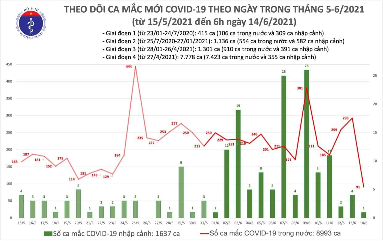 Thêm 92 ca Covid-19, TP.HCM tiếp tục có số người mắc nhiều nhất