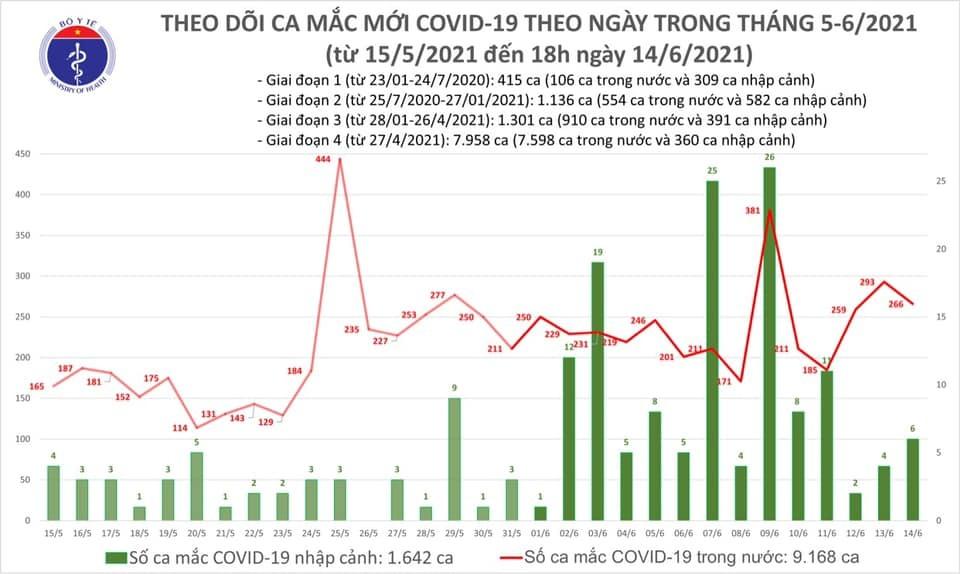 Thêm 75 ca Covid-19 trong nước, TP.HCM và Bắc Giang tiếp tục tăng mạnh
