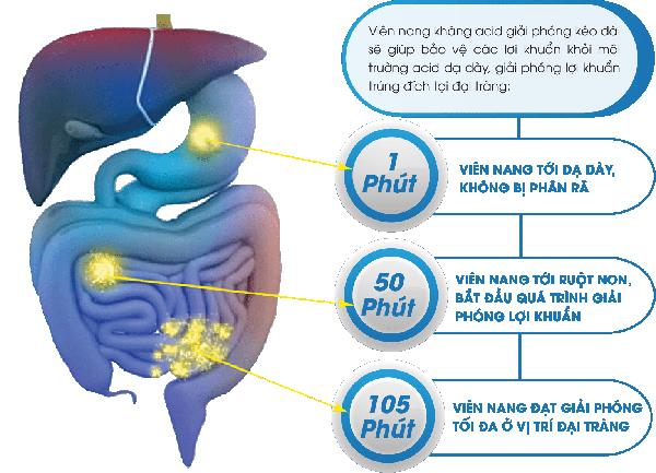 Những dấu hiệu viêm đại tràng không nên bỏ qua