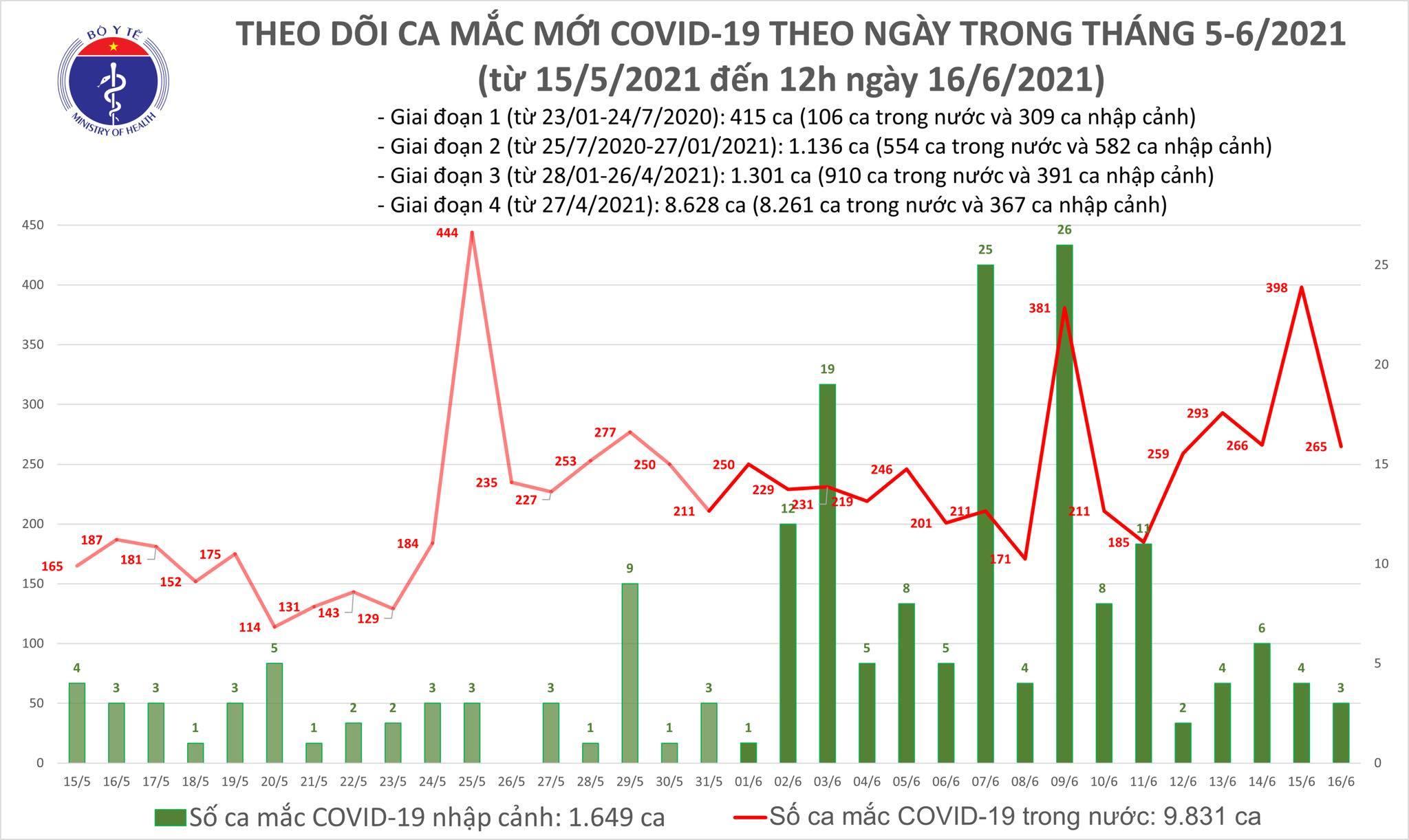 Trưa 16/6, thêm 174 ca Covid-19 trong nước, TP.HCM có 35 ca