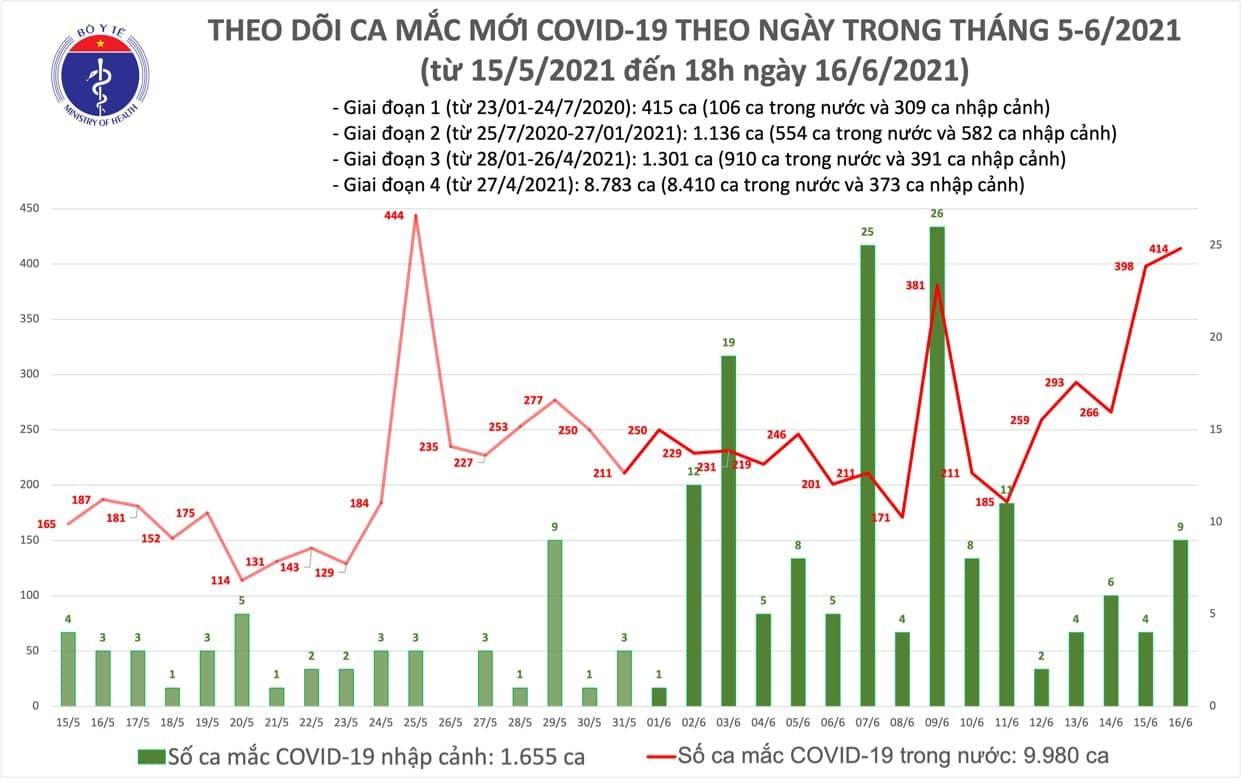 Công bố 155 ca Covid-19, Bắc Giang và TP.HCM tiếp tục tăng mạnh
