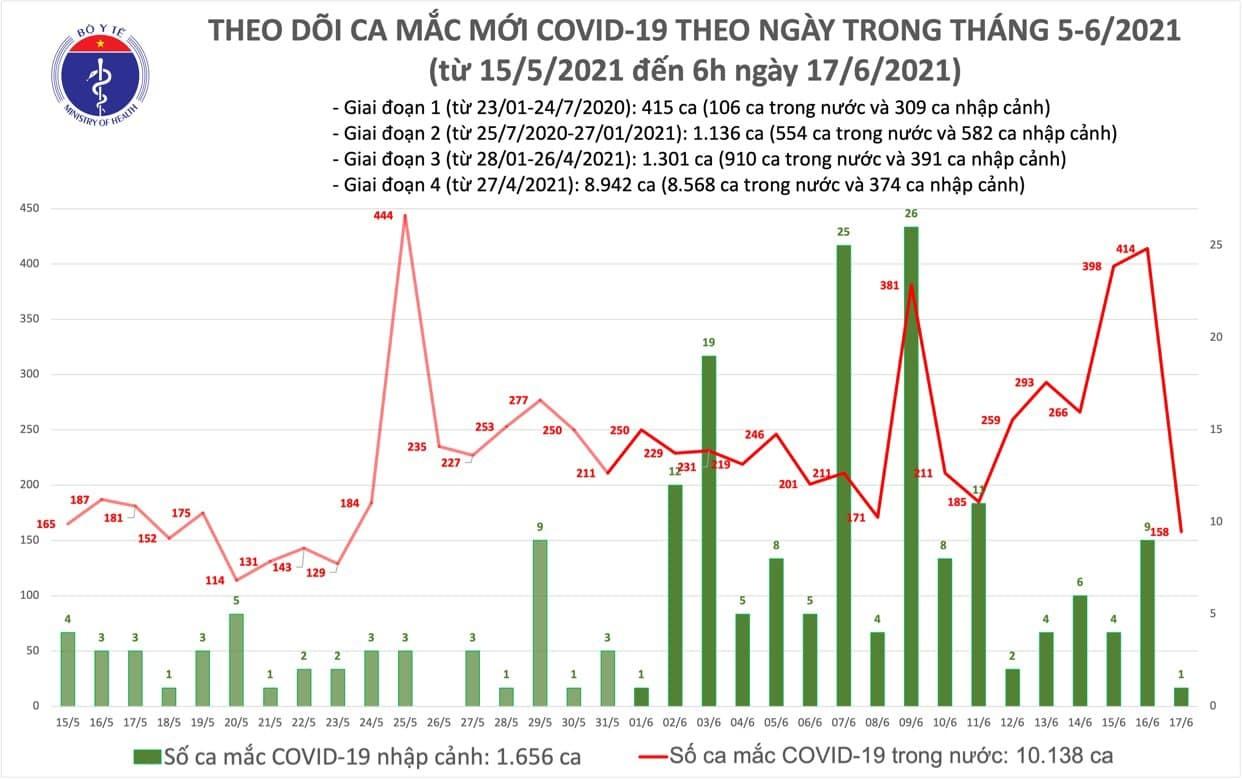 Sáng 17/6, Việt Nam có thêm 159 ca Covid-19
