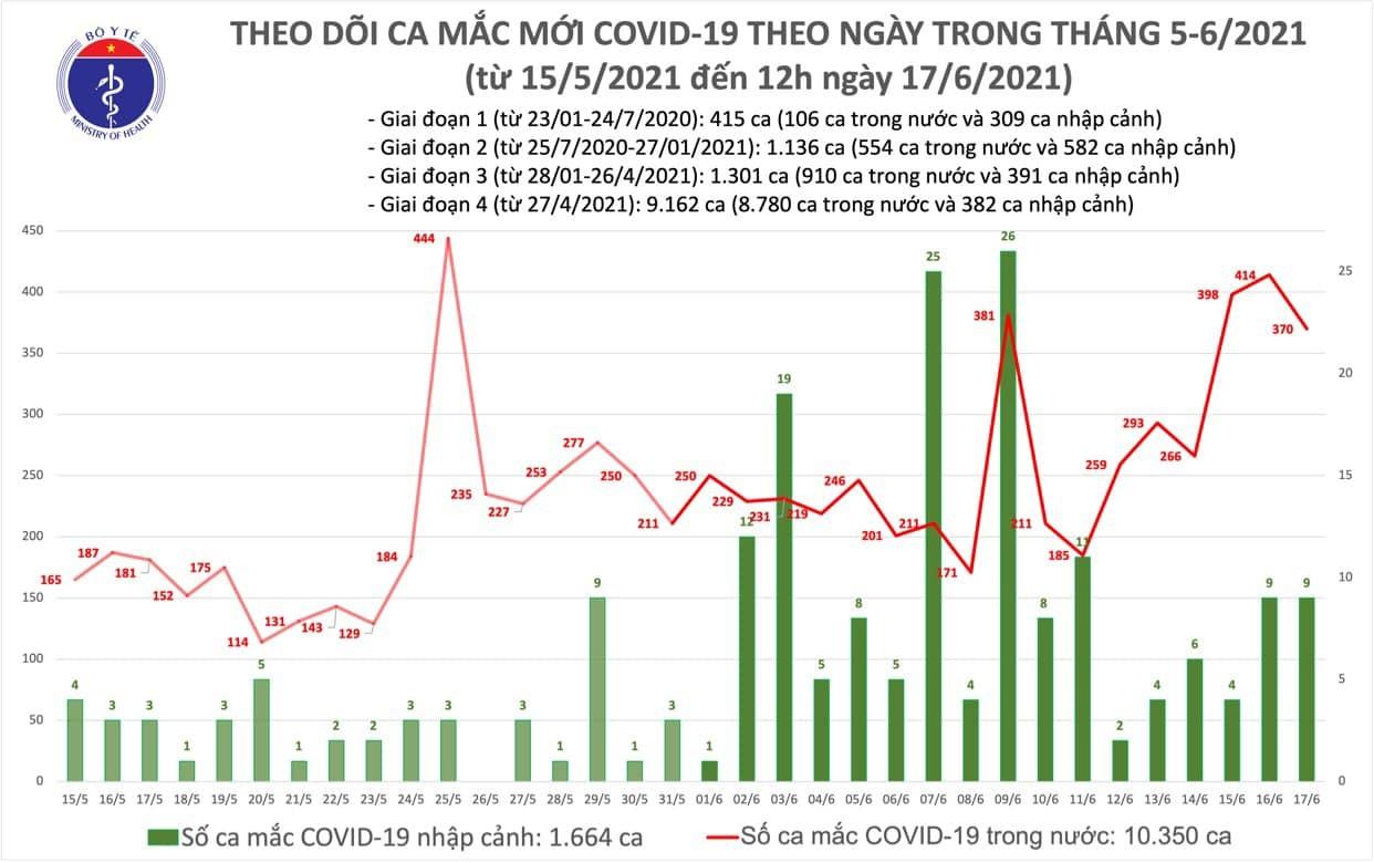 Thêm 220 người mắc Covid-19, Việt Nam vượt mốc 12.000 ca