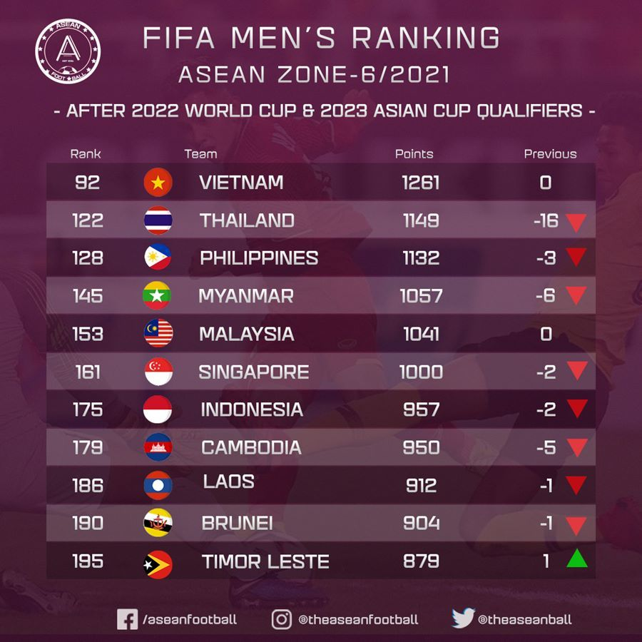 BXH FIFA: Thái Lan tụt hạng thê thảm, tiếp tục 'ngửi khói' Việt Nam