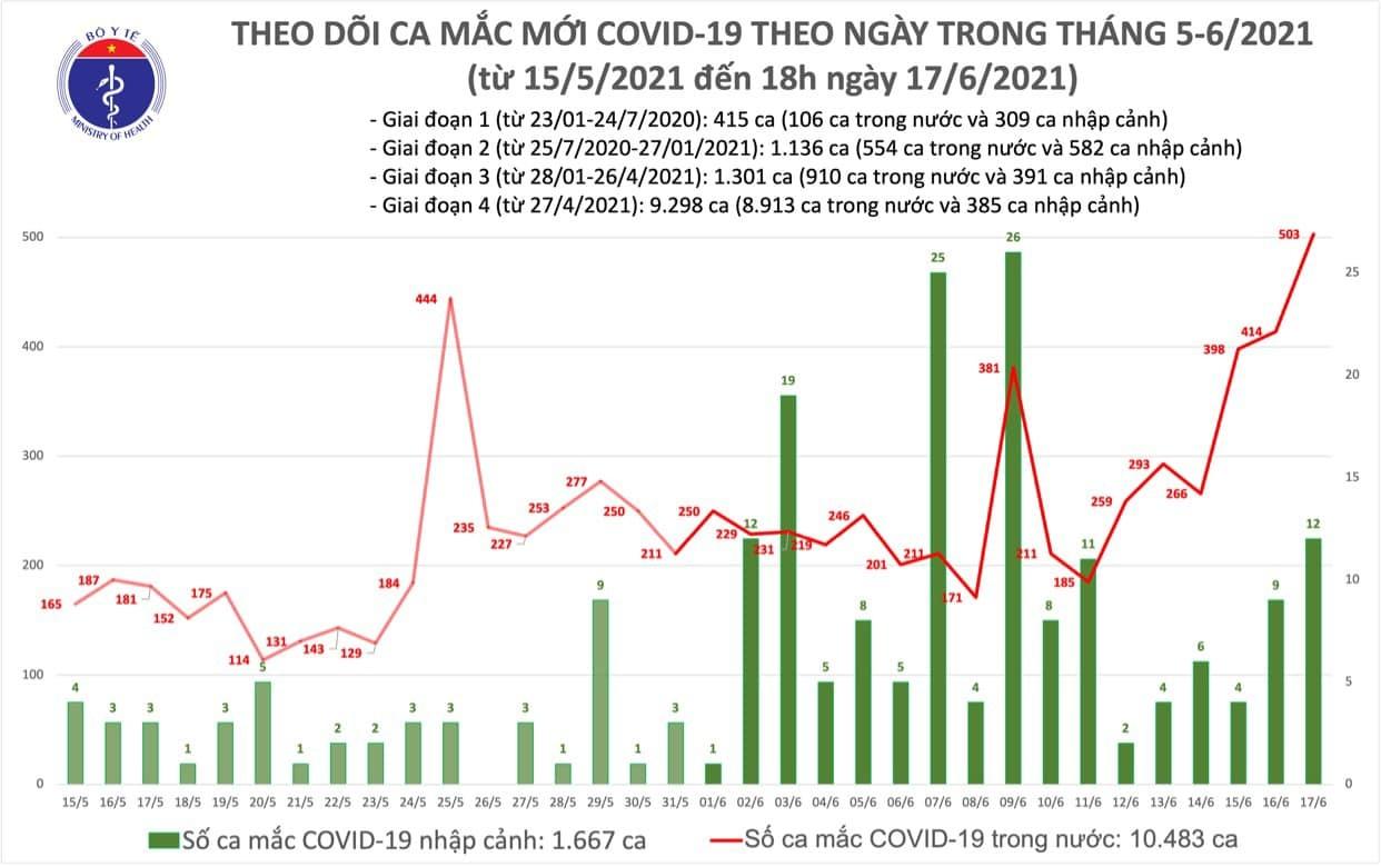 Thêm 133 ca Covid-19 trong nước, Việt Nam có kỷ lục mới 503 ca trong 24 giờ