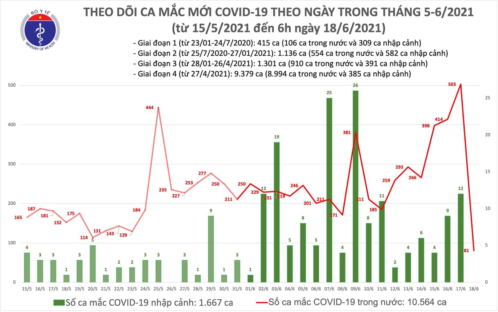 Sáng 18/6, thêm 81 ca Covid-19 trong nước tại TP.HCM và Bắc Giang