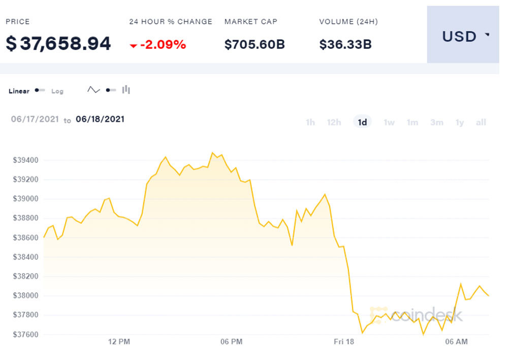 Bitcoin cắm đầu giảm giá, một đêm mất gần 100 triệu