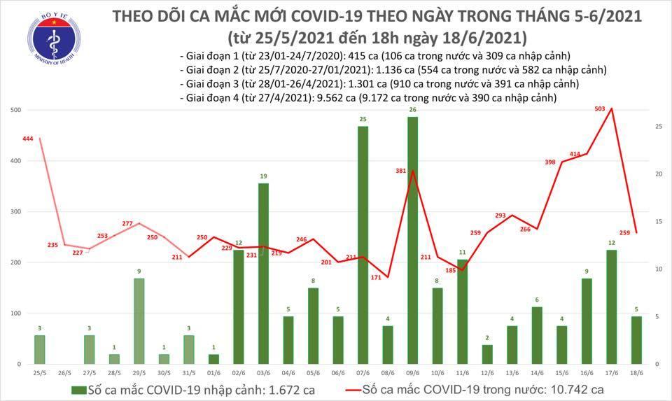 Thêm 59 bệnh nhân Covid-19 trong nước, số ca ở TP.HCM tiếp tục tăng nhanh