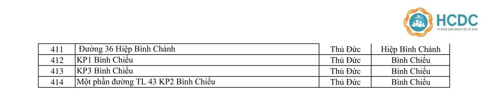 Ca Covid-19 tăng kỷ lục, TP.HCM có 414 điểm phong tỏa