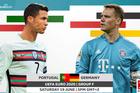 Nhận định Đức vs Bồ Đào Nha: Đại chiến luận anh hùng