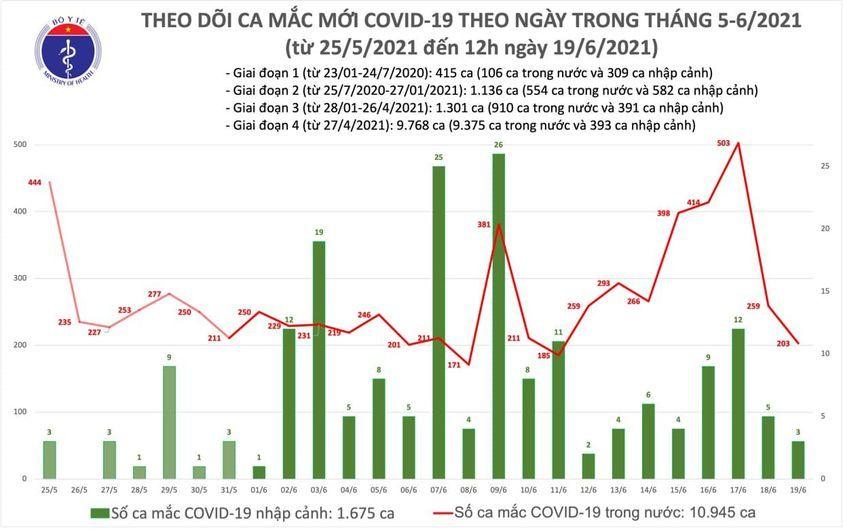 Trưa 19/6 có thêm 112 người mắc Covid-19, TP.HCM 64 ca
