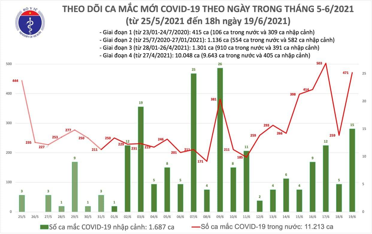 Tối 19/6 ghi nhận thêm 280 ca Covid-19, Bắc Giang bổ sung 178 ca