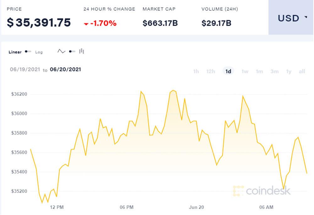 Bitcoin chao đảo giữa các quan điểm bất đồng
