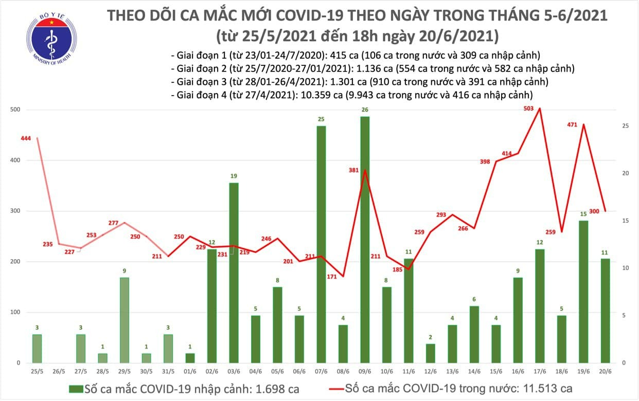 Thêm 94 bệnh nhân Covid-19 trong nước, TP.HCM có nhiều ca nhất