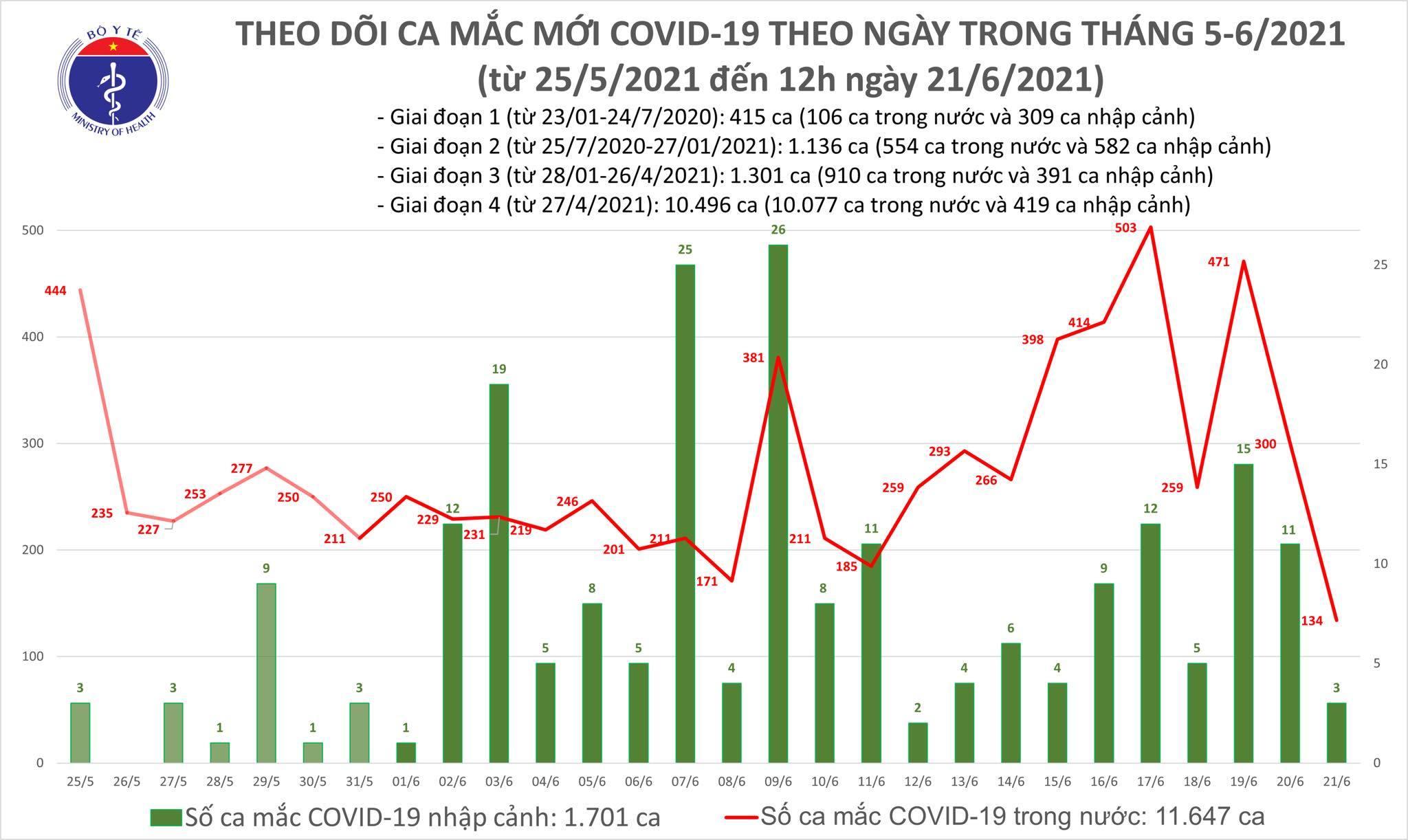 Trưa 21/6 thêm 90 bệnh nhân Covid-19, số ca ở TP.HCM tăng mạnh