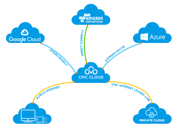 CMC Telecom thêm ưu đãi, đồng hành cùng doanh nghiệp chuyển đổi số mùa dịch