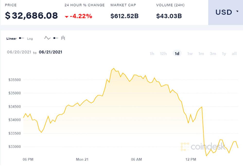 Bitcoin tụt về đáy sâu, đường trượt dốc chưa có điểm dừng