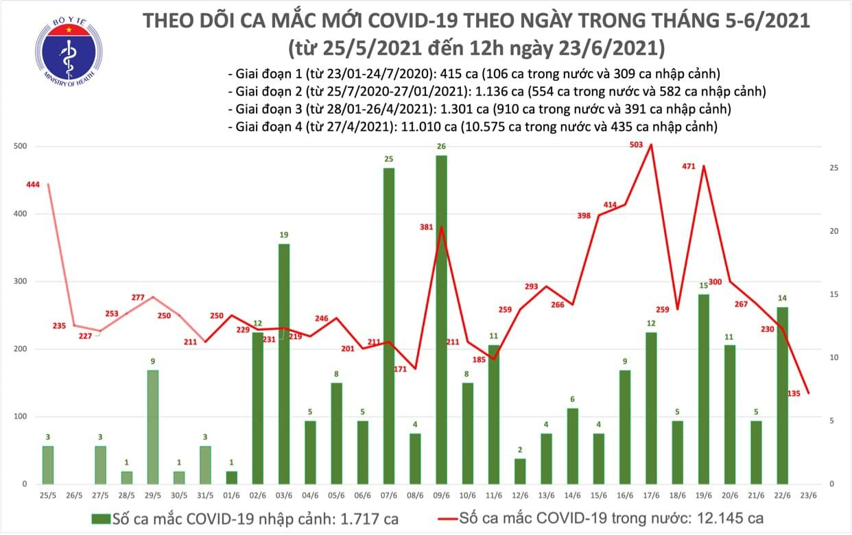Trưa 23/6 ghi nhận 80 ca Covid-19 mới, TP.HCM vượt 2.000 ca
