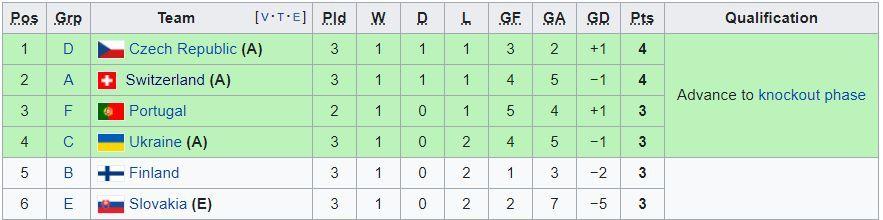 EURO 2020: Xác định 12 đội đi tiếp, 2 cặp đấu ở vòng knock-out