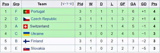 BXH các đội xếp thứ 3 EURO 2020: Bồ Đào Nha nghẹt thở đi tiếp