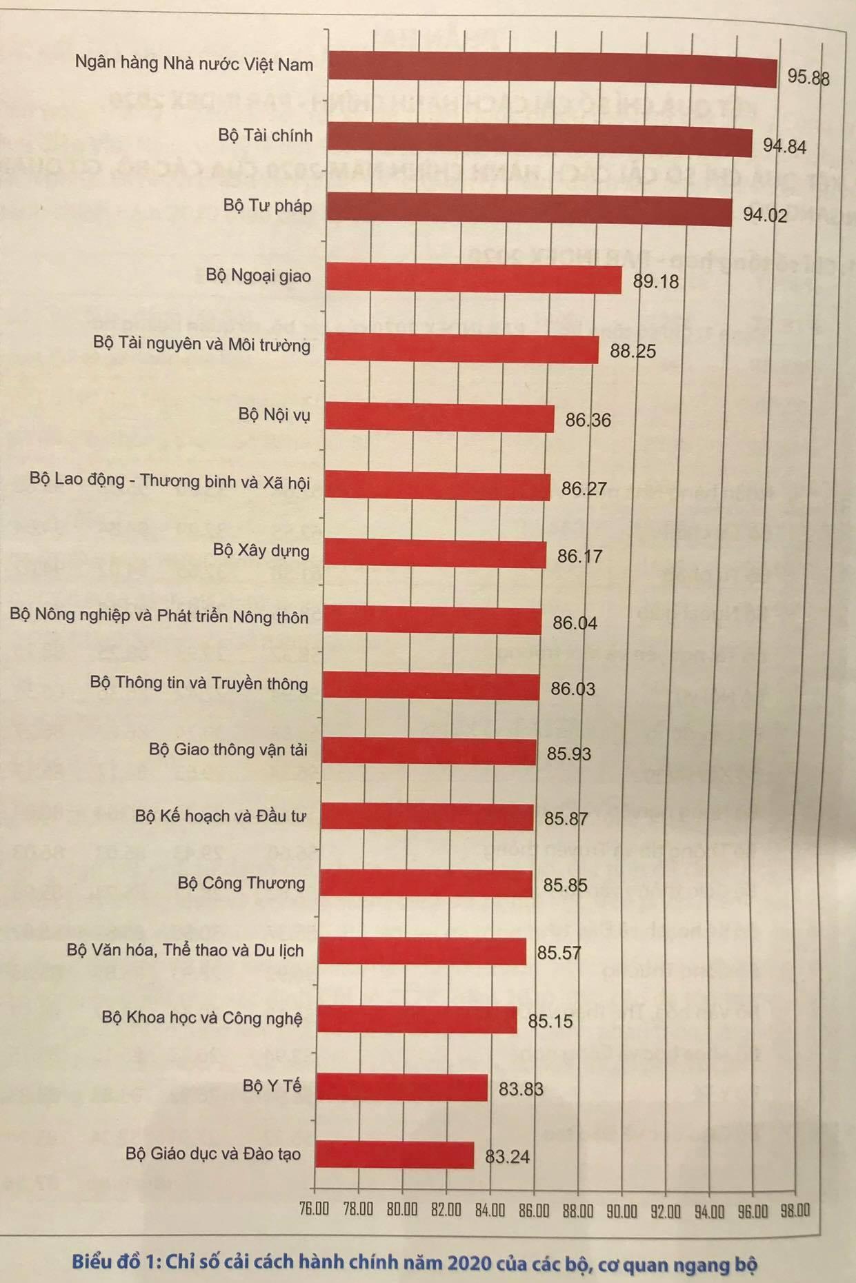 Bộ GD-ĐT cùng Quảng Ngãi xếp cuối bảng cải cách hành chính năm 2020