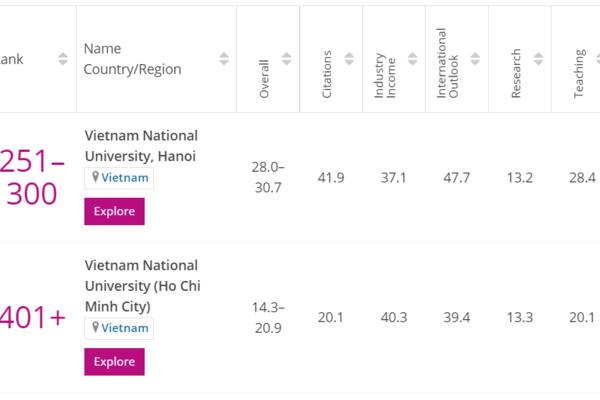 ĐH Quốc gia Hà Nội vào top 300 trường đại học trẻ tốt nhất thế giới