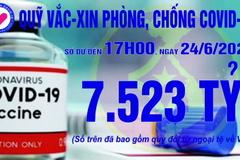 17h ngày 24/6: Quỹ Vắc xin đạt 7.523 tỷ đồng